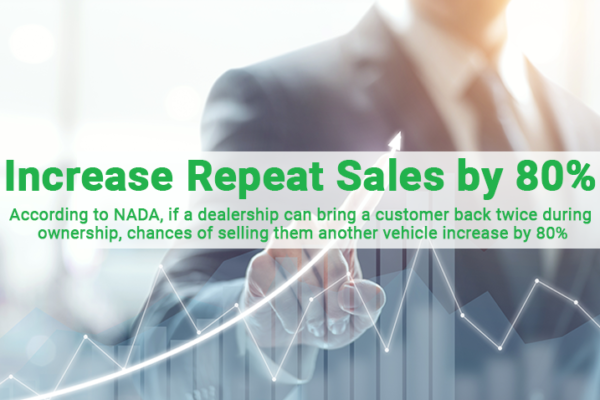 Increase Repeat Sales by 80 newv